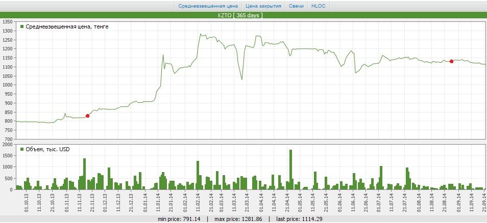 KZTO minor investor from Aktobe