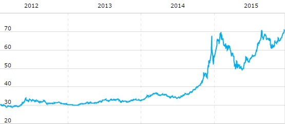 usd rub graph 2012 2016