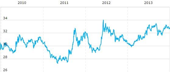 usd rub 2010 - 2014